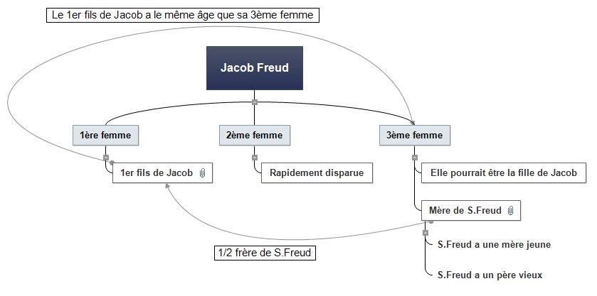 Famille de Freud